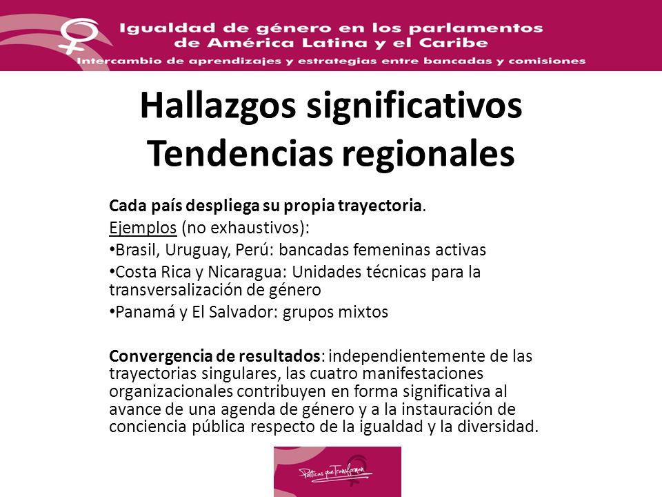 Hallazgos significativos Tendencias regionales Cada país despliega su propia trayectoria. Ejemplos (no exhaustivos): Brasil, Uruguay, Perú: bancadas f