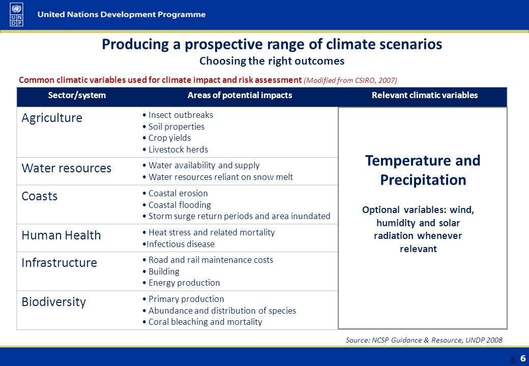 6 6 Producing a prospective range of climate scenarios Choosing the right outcomes Common climatic variables used for climate impact and risk assessment (Modified from CSIRO, 2007) Sector/systemAreas of potential impactsRelevant climatic variables Agriculture Insect outbreaks Soil properties Crop yields Livestock herds Water resources Water availability and supply Water resources reliant on snow melt Coasts Coastal erosion Coastal flooding Storm surge return periods and area inundated Human Health Heat stress and related mortality Infectious disease Infrastructure Road and rail maintenance costs Building Energy production Biodiversity Primary production Abundance and distribution of species Coral bleaching and mortality Temperature and Precipitation Optional variables: wind, humidity and solar radiation whenever relevant Source: NCSP Guidance & Resource, UNDP 2008