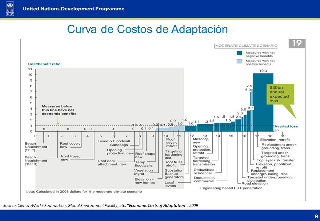 8 Curva de Costos de Adaptación Source: ClimateWorks Foundation, Global Environment Facility, etc.