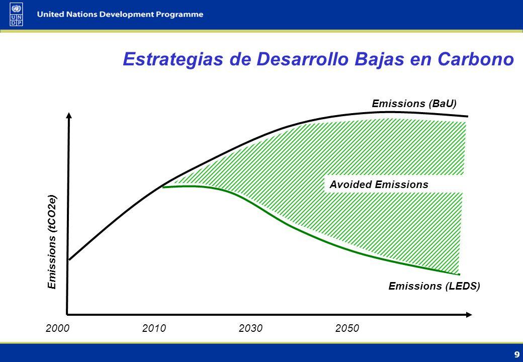 9 Estrategias de Desarrollo Bajas en Carbono 2000201020302050 Emissions (tCO2e) Emissions (BaU) Avoided Emissions Emissions (LEDS)