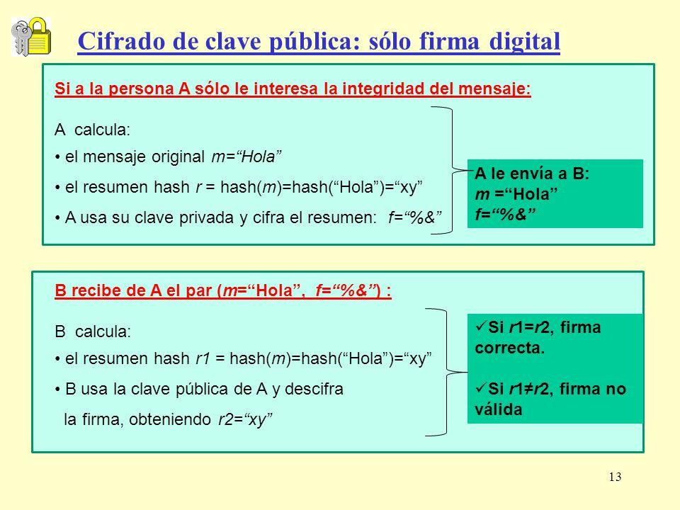 13 Cifrado de clave pública: sólo firma digital Si a la persona A sólo le interesa la integridad del mensaje: A calcula: el mensaje original m=Hola el