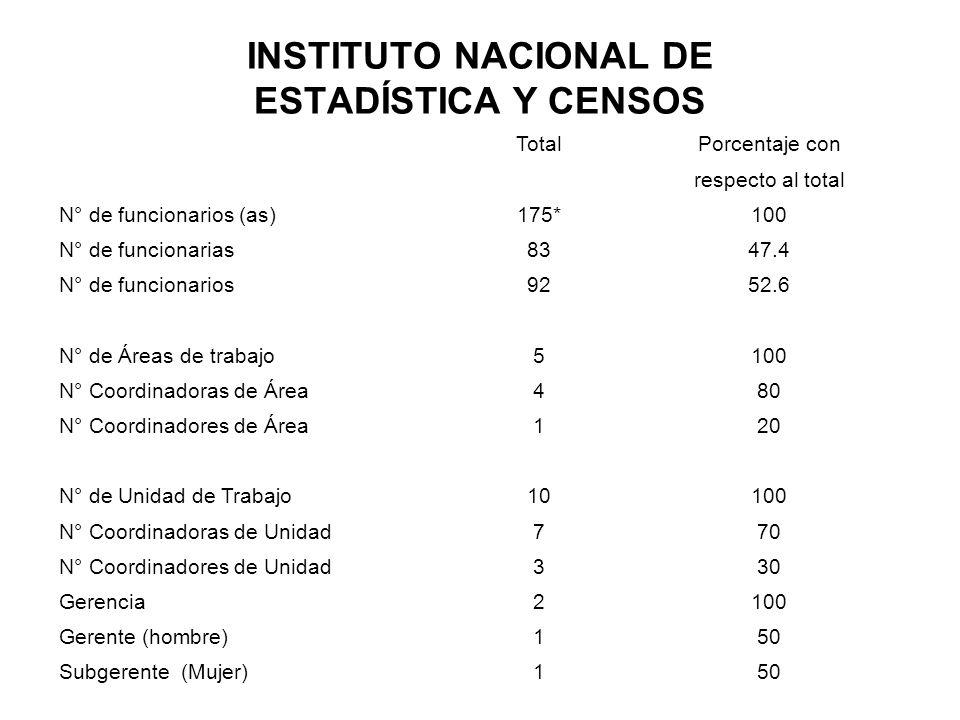 INSTITUTO NACIONAL DE ESTADÍSTICA Y CENSOS TotalPorcentaje con respecto al total N° de funcionarios (as)175*100 N° de funcionarias8347.4 N° de funcion