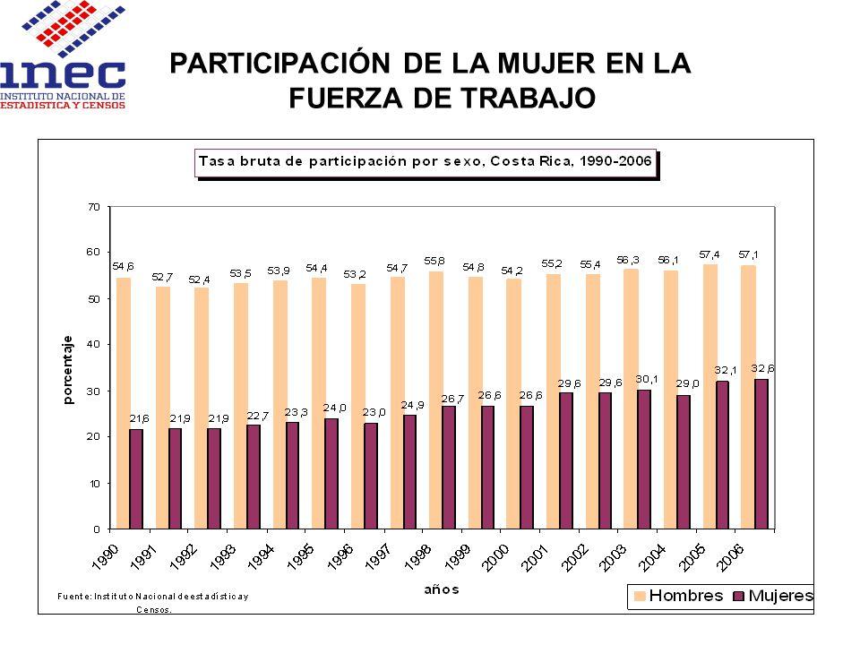 PARTICIPACIÓN DE LA MUJER EN EL DESEMPLEO ABIERTO