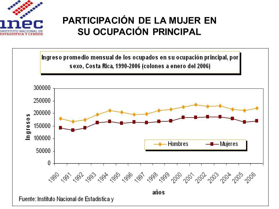 PARTICIPACIÓN DE LA MUJER EN SU OCUPACIÓN PRINCIPAL