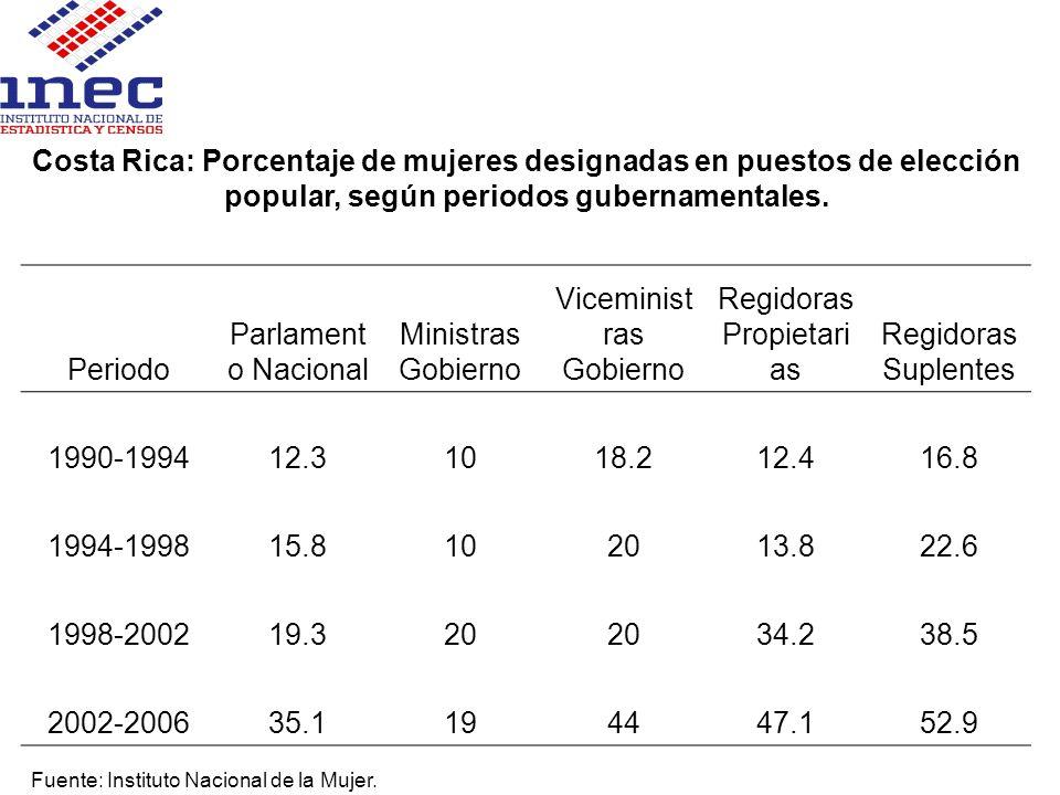 Costa Rica: Porcentaje de mujeres designadas en puestos de elección popular, según periodos gubernamentales. Periodo Parlament o Nacional Ministras Go