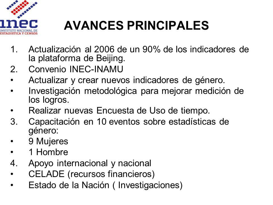 AVANCES PRINCIPALES 1.Actualización al 2006 de un 90% de los indicadores de la plataforma de Beijing. 2.Convenio INEC-INAMU Actualizar y crear nuevos