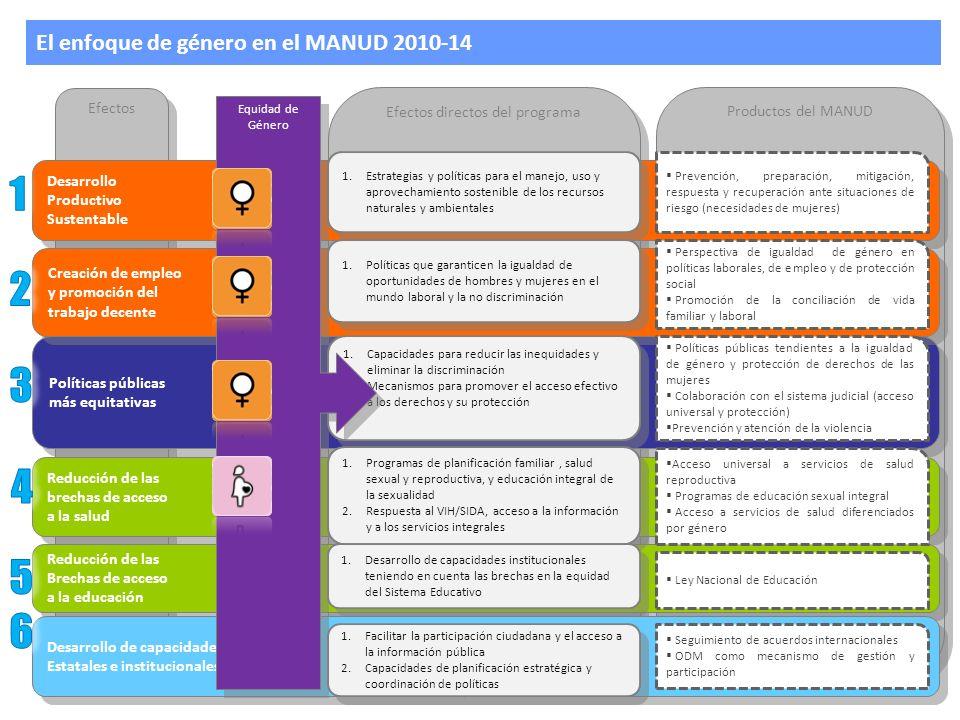 Género en el marco programático El enfoque de género ha sido incorporado en las herramientas y mecanismos de planificación: Línea transversal del MANUD/UNDAF (1/2) 53% de efectos MANUD/UNDAF (8/15) 28% de productos MANUD/UNDAF (14/50) 75% de resultados PNUD (6/8) 26% de productos PNUD (6/23) El enfoque de género ha sido incorporado en las herramientas y mecanismos de planificación: Línea transversal del MANUD/UNDAF (1/2) 53% de efectos MANUD/UNDAF (8/15) 28% de productos MANUD/UNDAF (14/50) 75% de resultados PNUD (6/8) 26% de productos PNUD (6/23) El enfoque de género ha sido incorporado en las acciones sustantivas 4 programas conjuntos en implementación 1 programas conjuntos en formulación El enfoque de género ha sido incorporado en las acciones sustantivas 4 programas conjuntos en implementación 1 programas conjuntos en formulación El enfoque de género ha sido identificado como prioritario en la implementación del MANUD para el próximo año y medio UNCT, julio 2010 El enfoque de género ha sido identificado como prioritario en la implementación del MANUD para el próximo año y medio UNCT, julio 2010