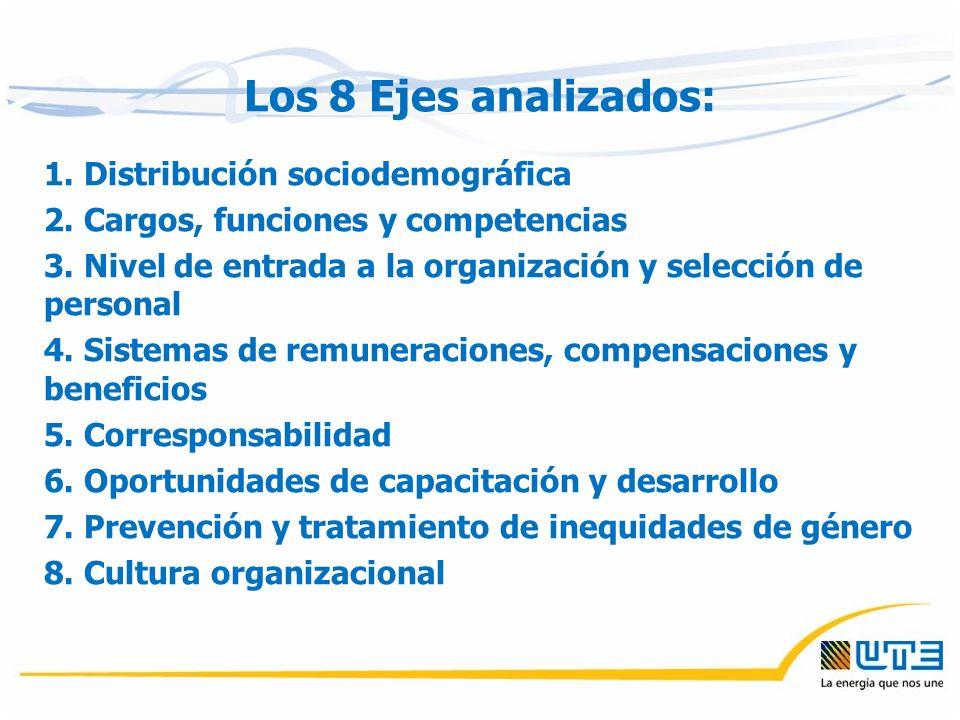 Los 8 Ejes analizados: 1. Distribución sociodemográfica 2. Cargos, funciones y competencias 3. Nivel de entrada a la organización y selección de perso
