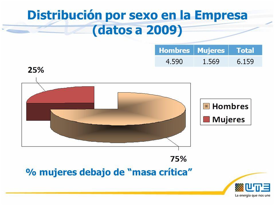 Distribución por sexo en la Empresa (datos a 2009) HombresMujeresTotal 4.5901.5696.159 % mujeres debajo de masa crítica