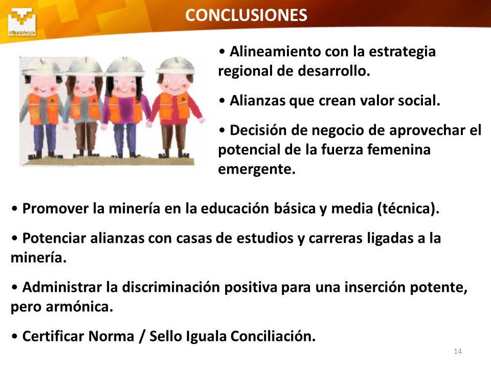 14 CONCLUSIONES Alineamiento con la estrategia regional de desarrollo. Alianzas que crean valor social. Decisión de negocio de aprovechar el potencial