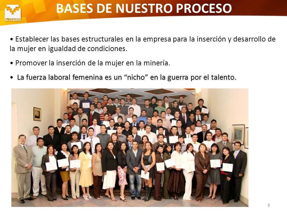 8 BASES DE NUESTRO PROCESO Establecer las bases estructurales en la empresa para la inserción y desarrollo de la mujer en igualdad de condiciones. Pro
