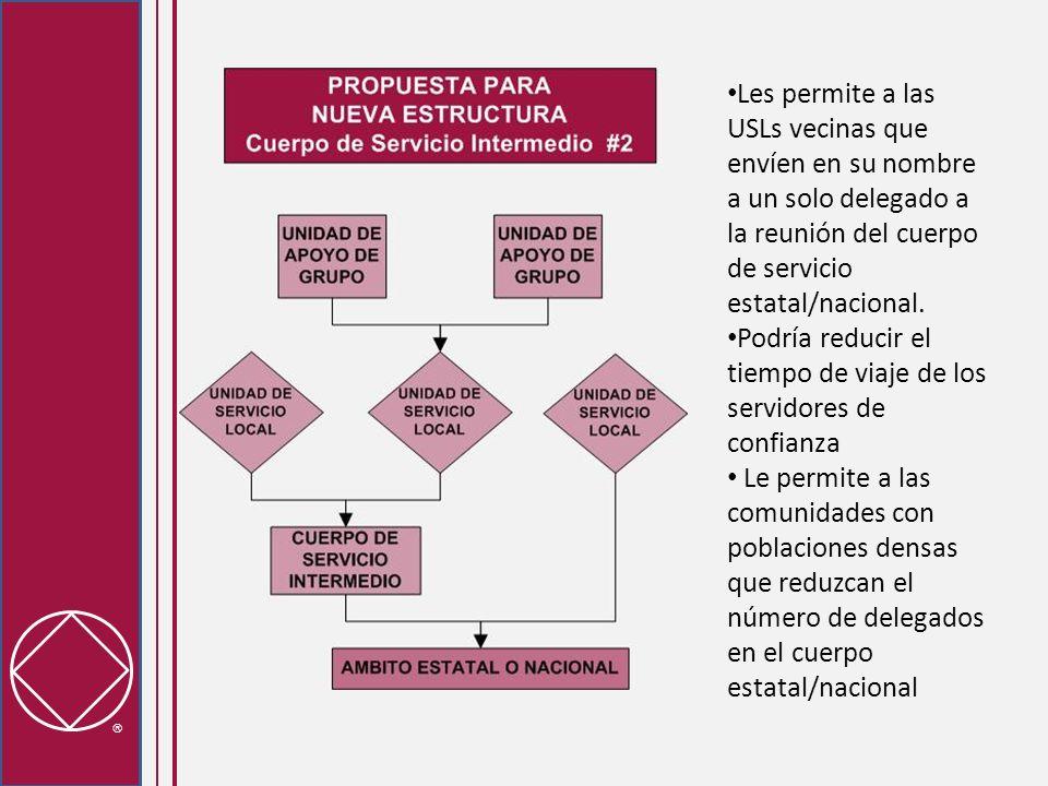 Les permite a las USLs vecinas que envíen en su nombre a un solo delegado a la reunión del cuerpo de servicio estatal/nacional.