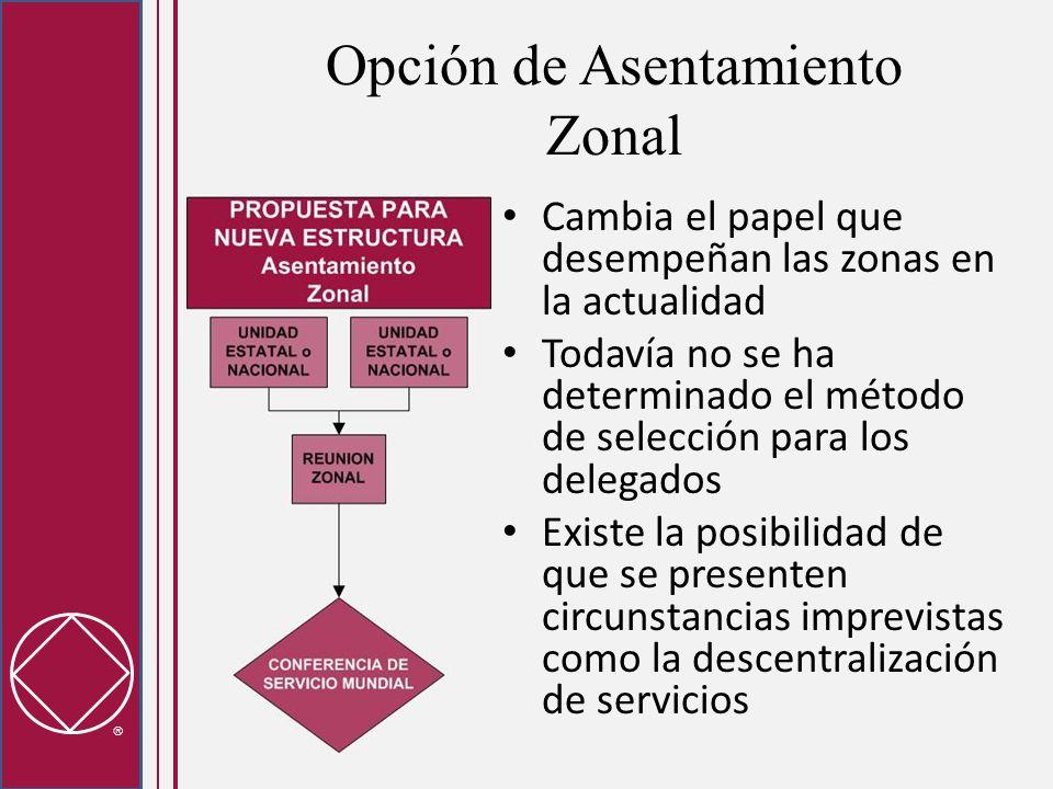 Opción de Asentamiento Zonal Cambia el papel que desempeñan las zonas en la actualidad Todavía no se ha determinado el método de selección para los delegados Existe la posibilidad de que se presenten circunstancias imprevistas como la descentralización de servicios