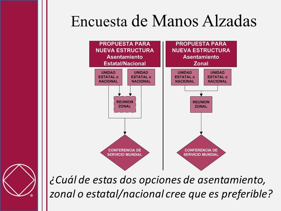 Encuesta de Manos Alzadas ¿Cuál de estas dos opciones de asentamiento, zonal o estatal/nacional cree que es preferible