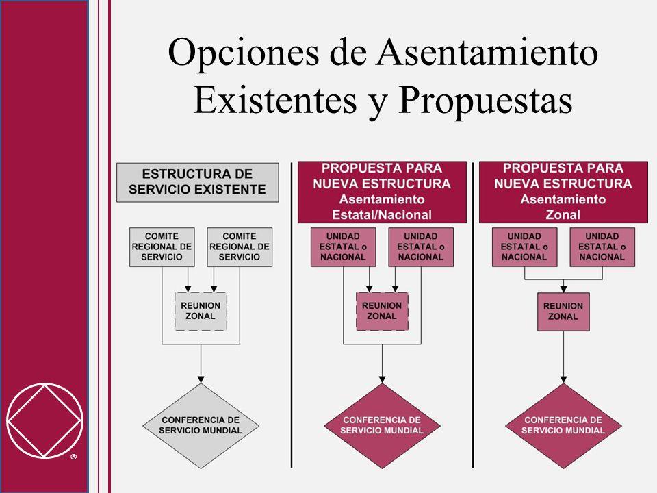 Opciones de Asentamiento Existentes y Propuestas