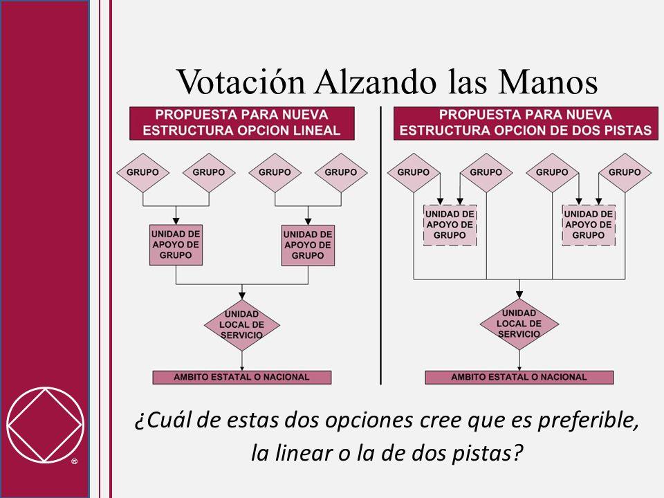 Votación Alzando las Manos ¿Cuál de estas dos opciones cree que es preferible, la linear o la de dos pistas