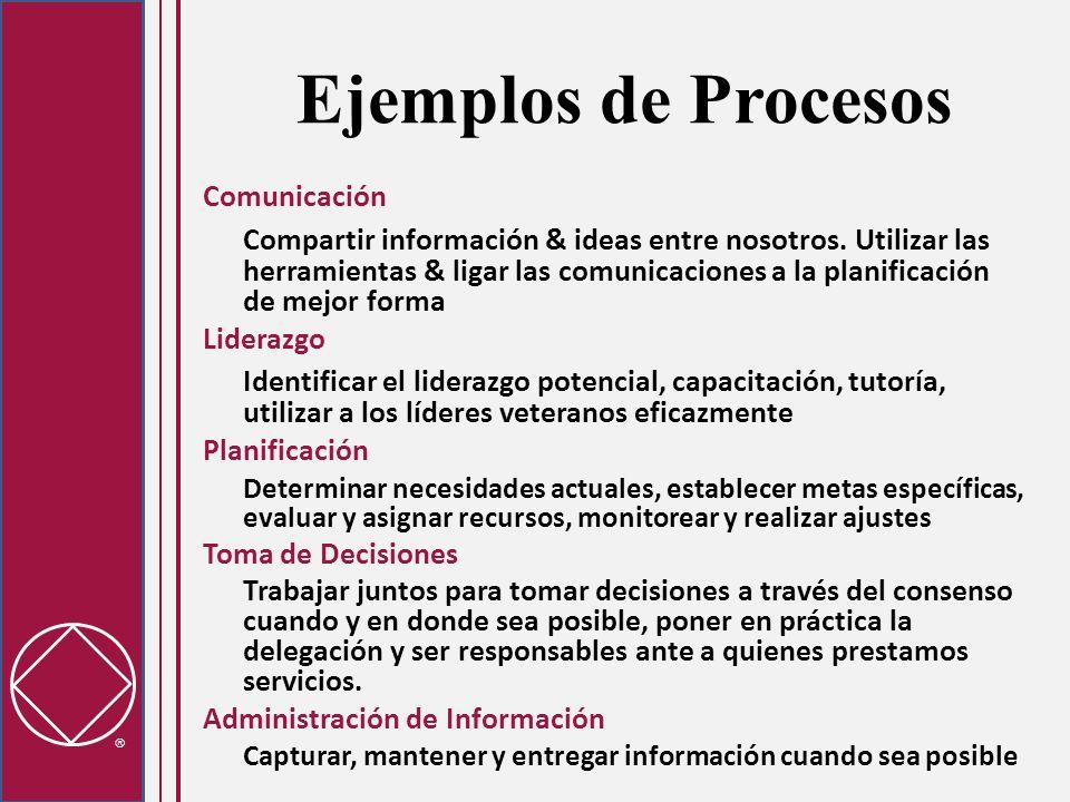 Ejemplos de Procesos Comunicación Compartir información & ideas entre nosotros.
