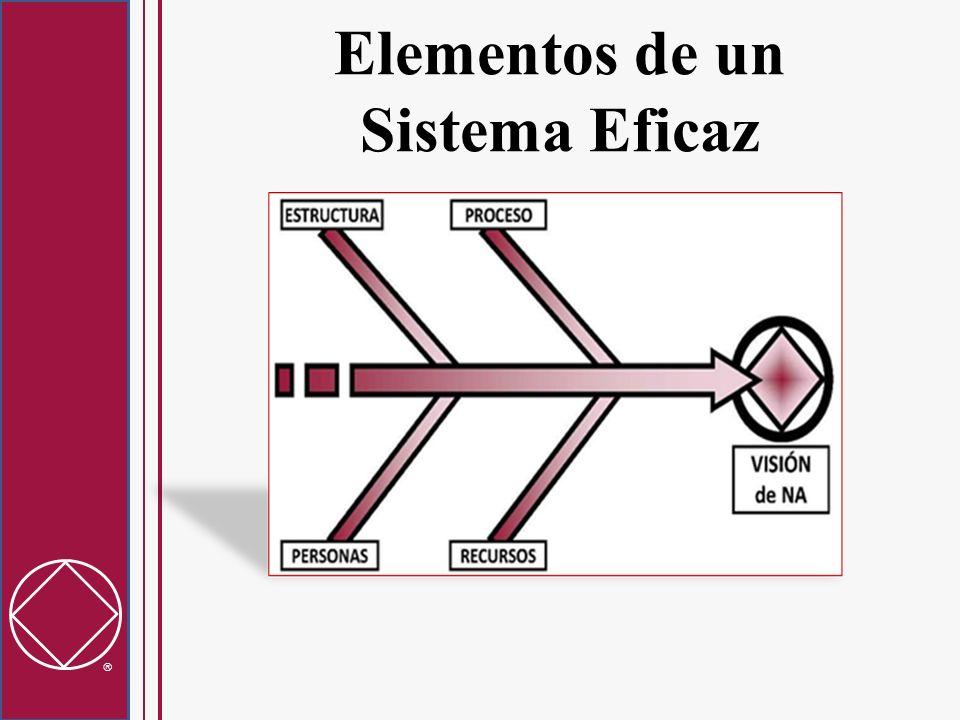 Elementos de un Sistema Eficaz