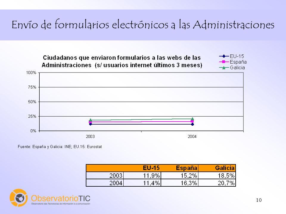 10 Envío de formularios electrónicos a las Administraciones