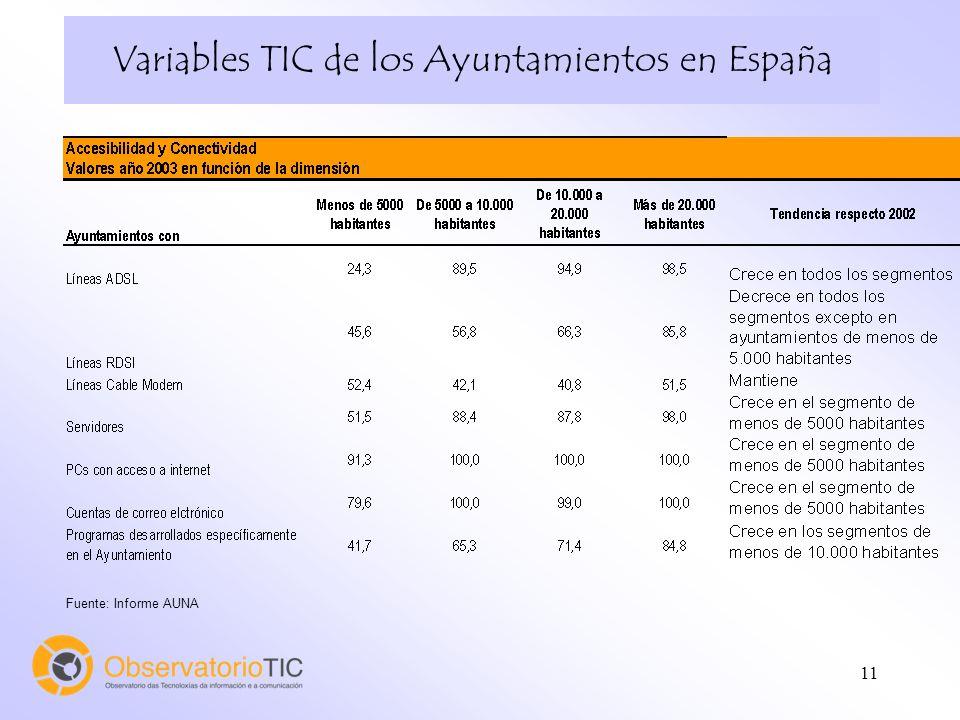 11 Variables TIC de los Ayuntamientos en España Fuente: Informe AUNA