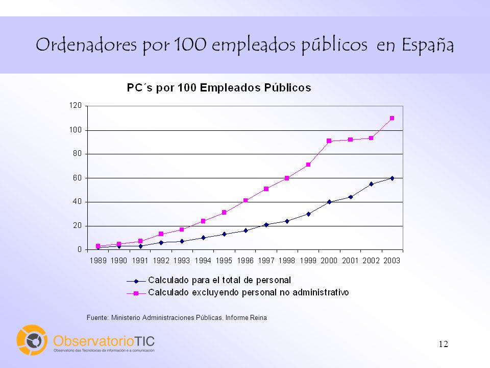 12 Ordenadores por 100 empleados públicos en España Fuente: Ministerio Administraciones Públicas. Informe Reina
