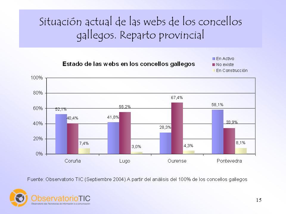 15 Situación actual de las webs de los concellos gallegos. Reparto provincial