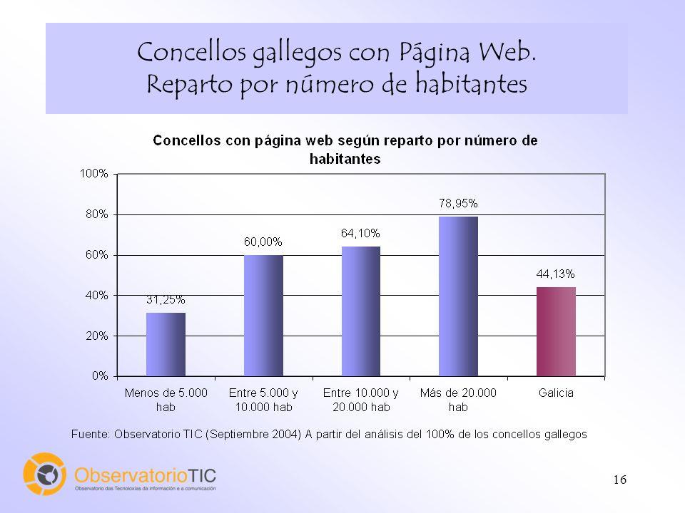 16 Concellos gallegos con Página Web. Reparto por número de habitantes