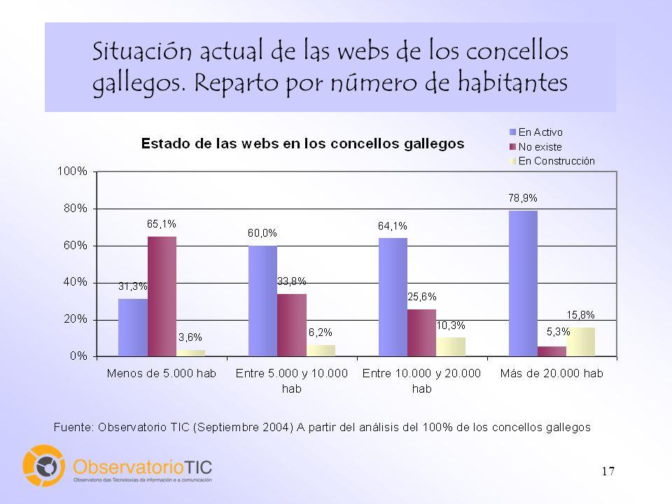 17 Situación actual de las webs de los concellos gallegos. Reparto por número de habitantes