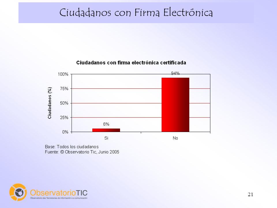 21 Ciudadanos con Firma Electrónica