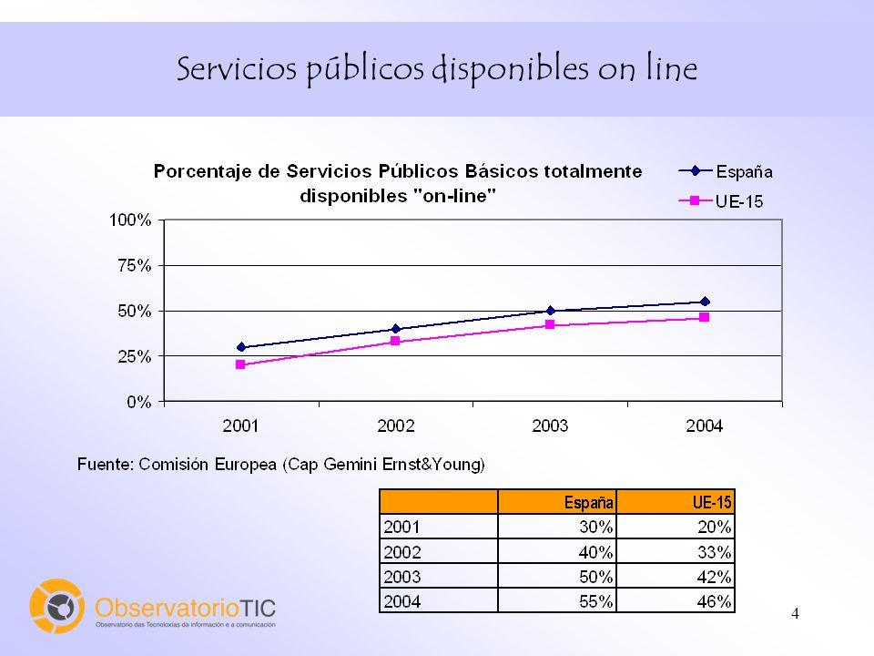 4 Servicios públicos disponibles on line