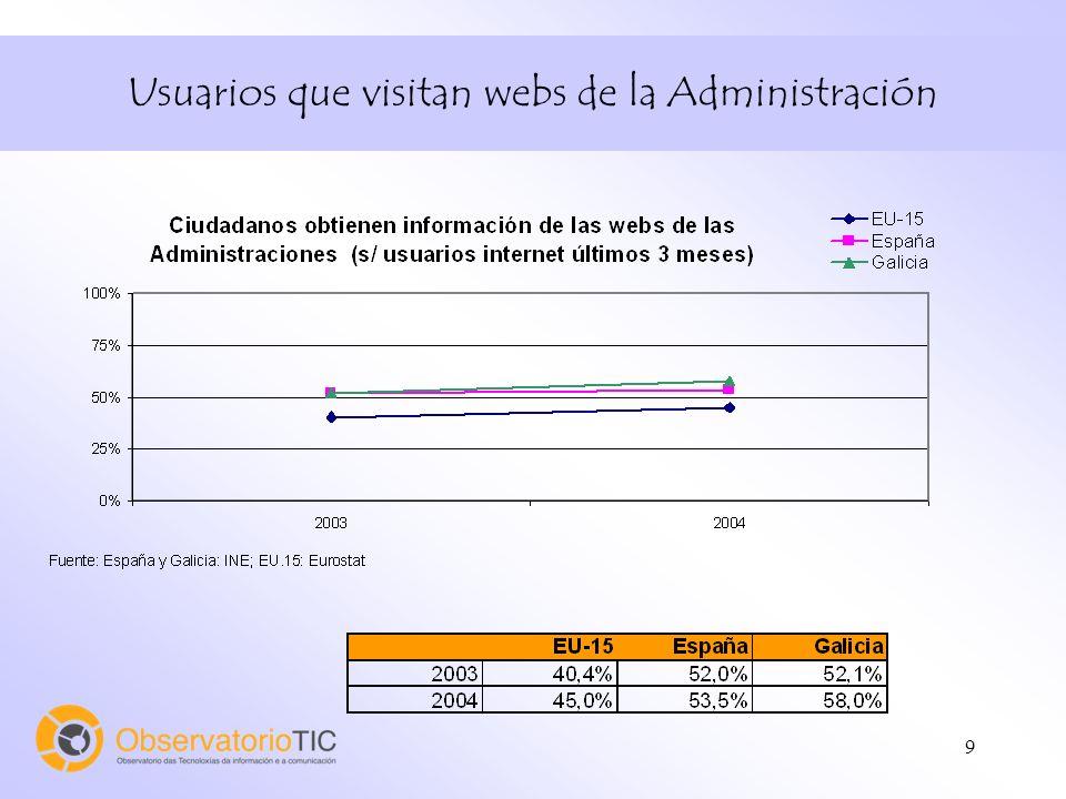 9 Usuarios que visitan webs de la Administración