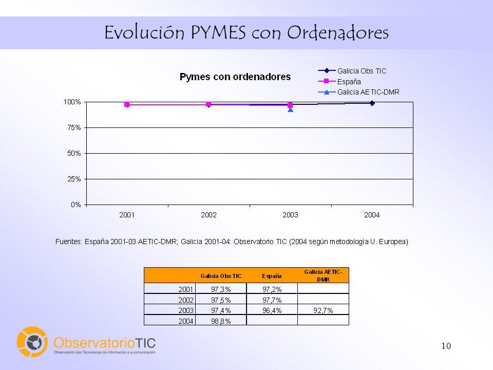 10 Evolución PYMES con Ordenadores