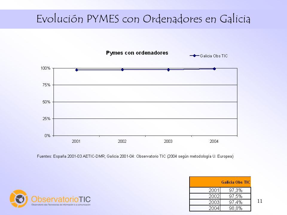 11 Evolución PYMES con Ordenadores en Galicia