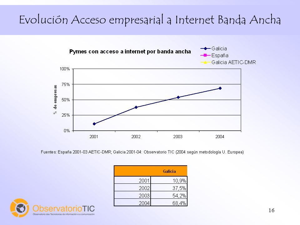 16 Evolución Acceso empresarial a Internet Banda Ancha