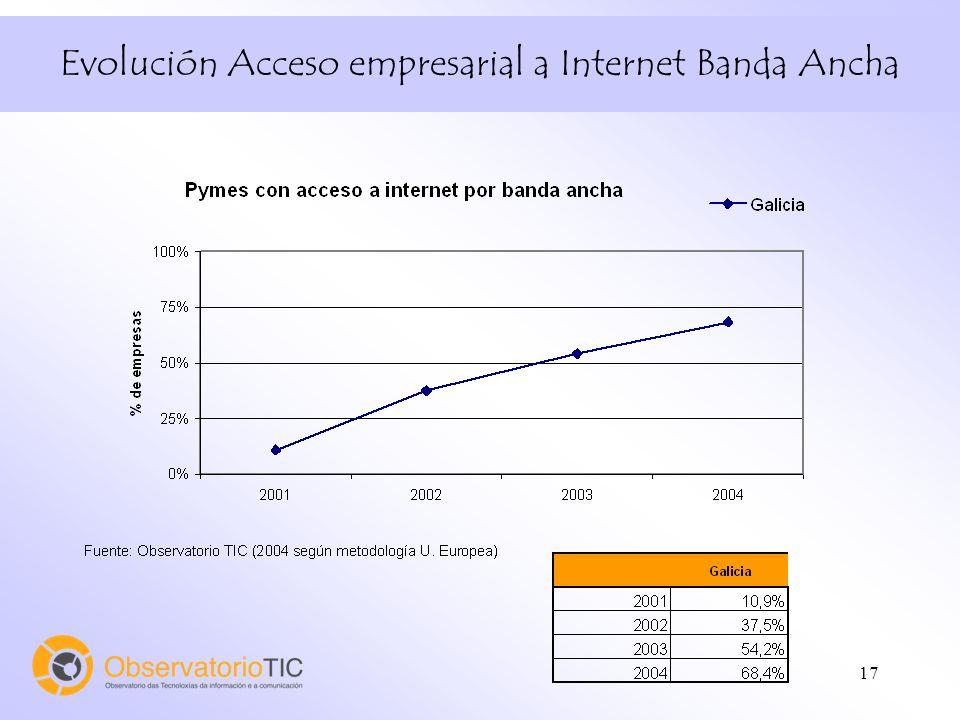 17 Evolución Acceso empresarial a Internet Banda Ancha