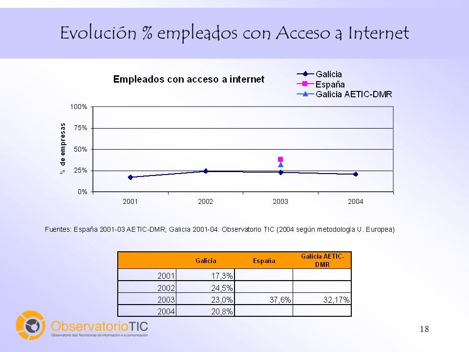 18 Evolución % empleados con Acceso a Internet