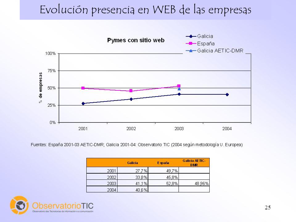 25 Evolución presencia en WEB de las empresas