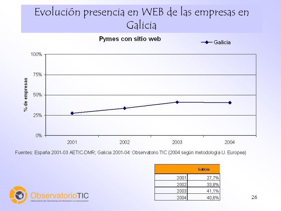 26 Evolución presencia en WEB de las empresas en Galicia