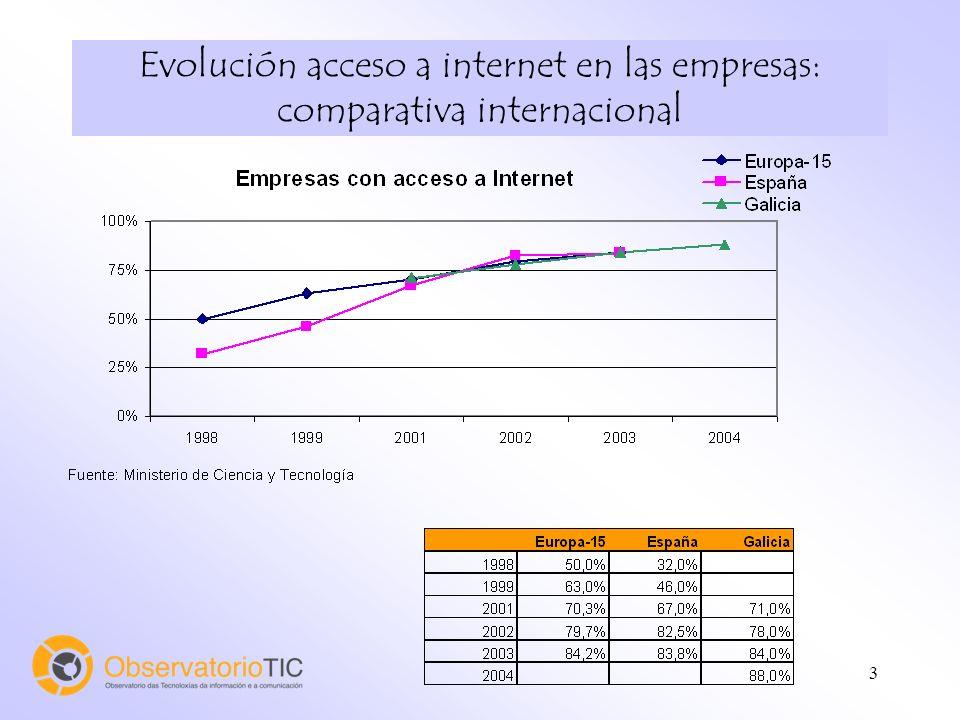 14 Evolución Acceso empresarial a Internet
