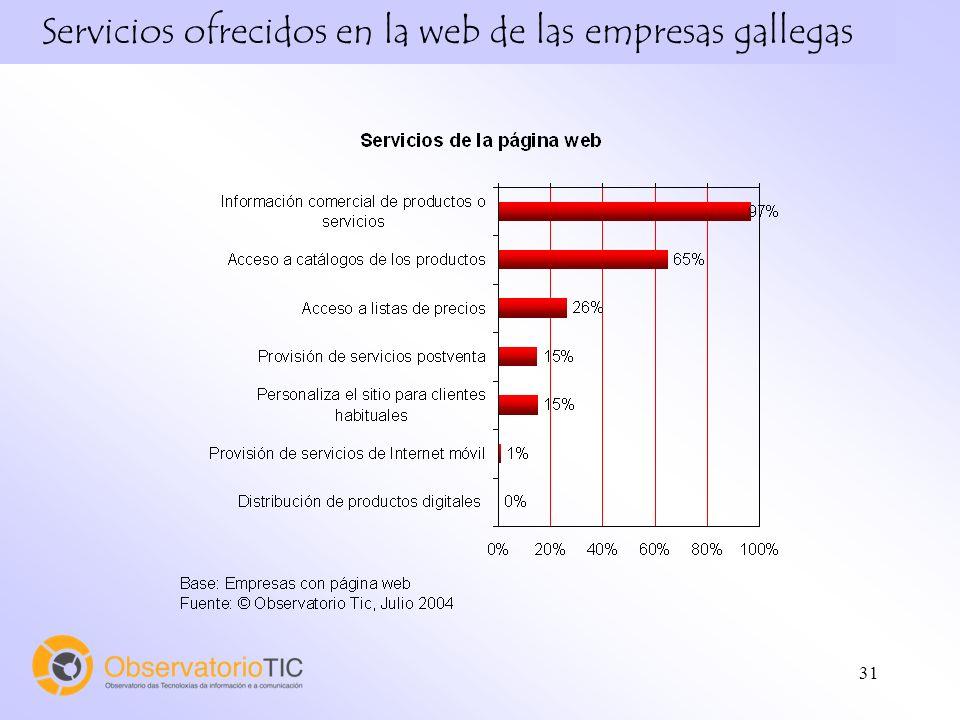 31 Servicios ofrecidos en la web de las empresas gallegas