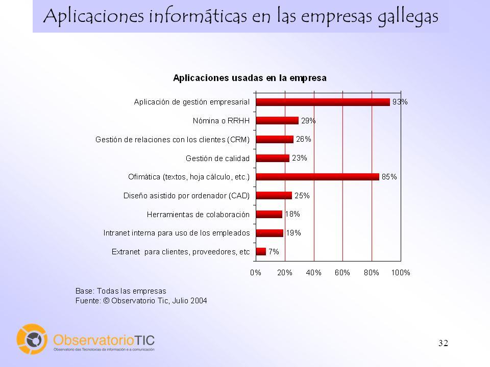 32 Aplicaciones informáticas en las empresas gallegas