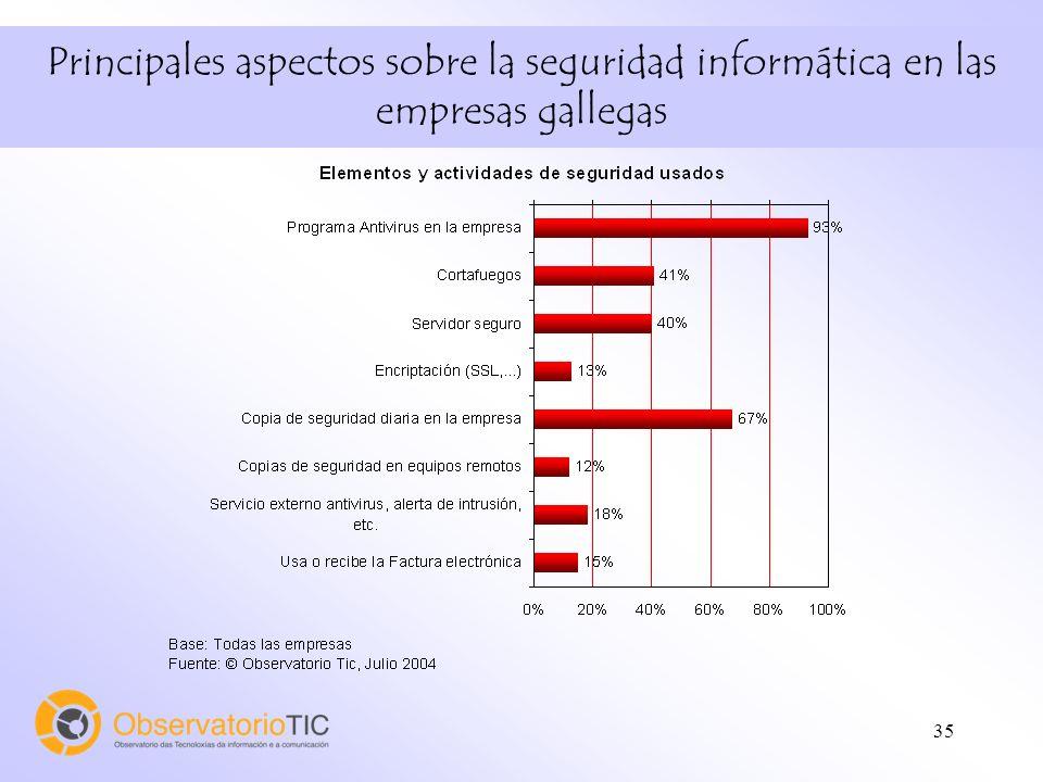 35 Principales aspectos sobre la seguridad informática en las empresas gallegas