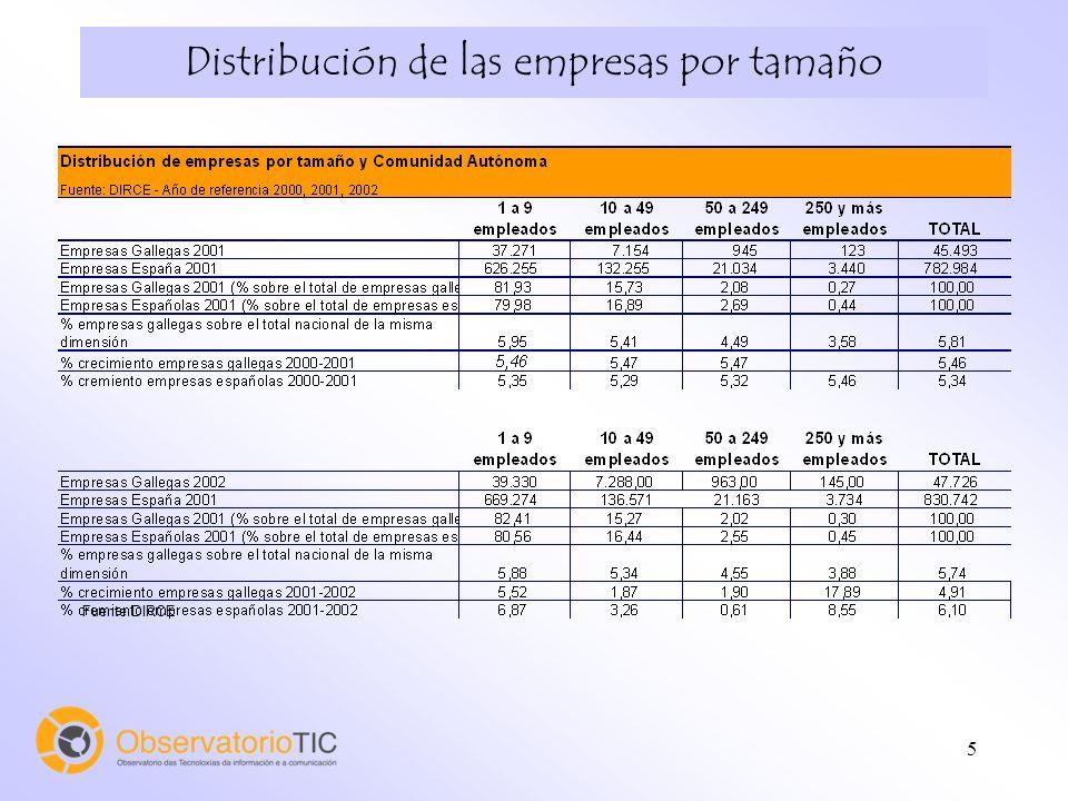 5 Distribución de las empresas por tamaño Fuente:DIRCE