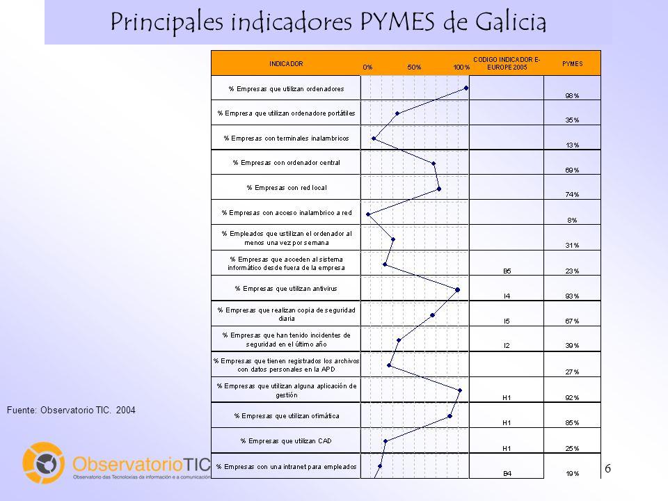 37 Principales indicadores de las Micro-empresas gallegas (1) Fuente: Observatorio TIC. Julio 2004