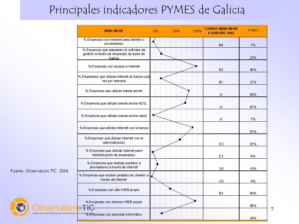 7 Principales indicadores PYMES de Galicia Fuente: Observatorio TIC. 2004