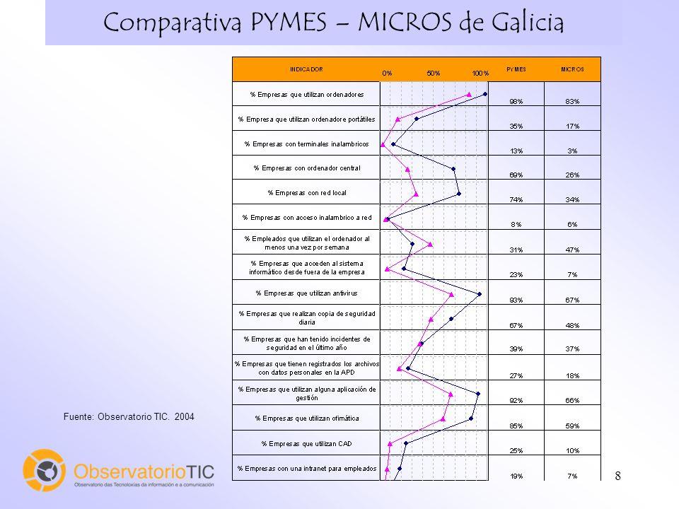 8 Comparativa PYMES – MICROS de Galicia Fuente: Observatorio TIC. 2004
