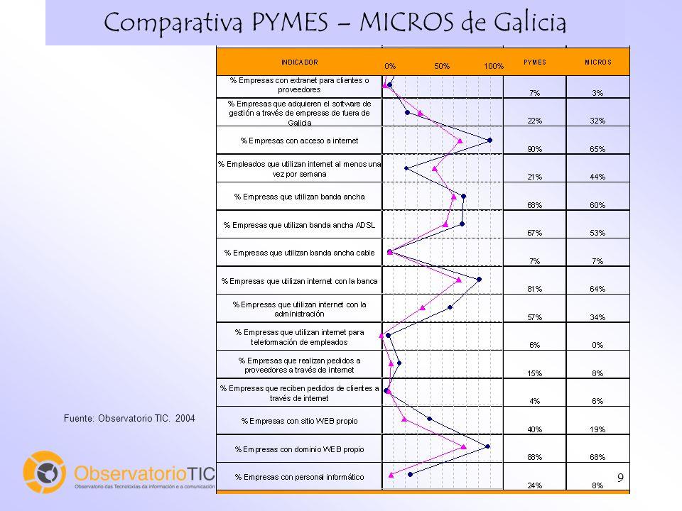 9 Comparativa PYMES – MICROS de Galicia Fuente: Observatorio TIC. 2004