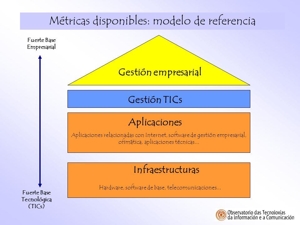 Métricas disponibles: modelo de referencia Infraestructuras Aplicaciones Gestión empresarial Gestión TICs Aplicaciones relacionadas con Internet, soft