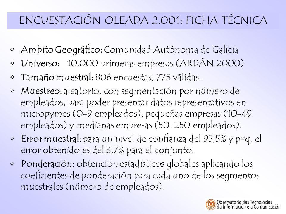 ENCUESTACIÓN OLEADA 2.001: FICHA TÉCNICA Ambito Geográfico: Comunidad Autónoma de Galicia Universo:10.000 primeras empresas (ARDÁN 2000) Tamaño muestr
