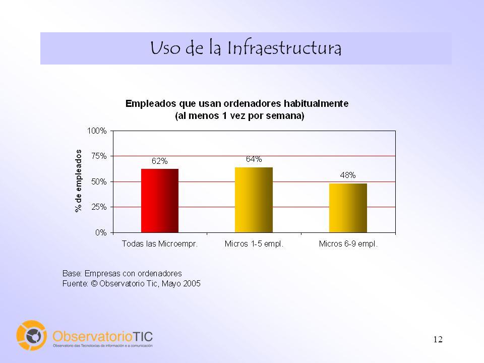 13 Uso de la Infraestructura